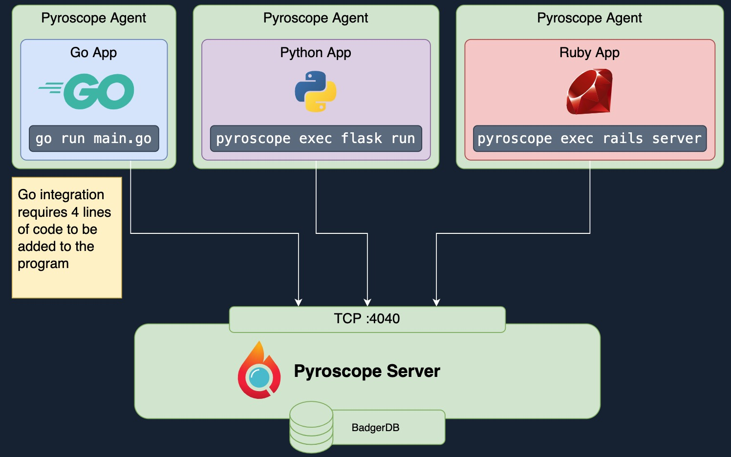 Pyroscope 架构图