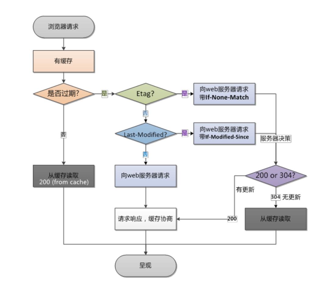 Nginx缓存机制详解 - 浏览器缓存处理流程图