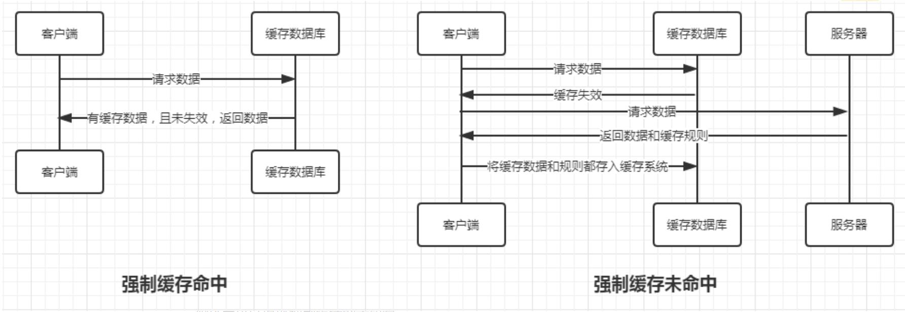 Nginx缓存机制详解 - 强制缓存示意图