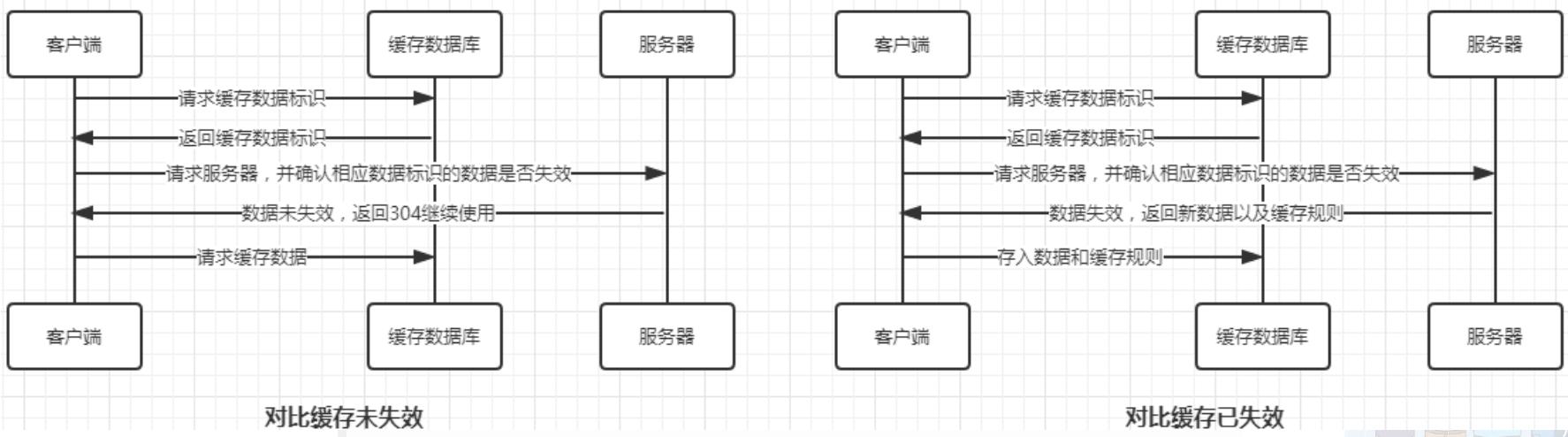 Nginx缓存机制详解 - 对比缓存示意图